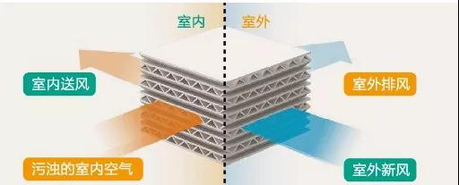 上海新风系统安装