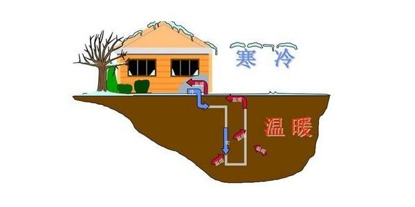 地源热泵和空气源热泵怎么选?